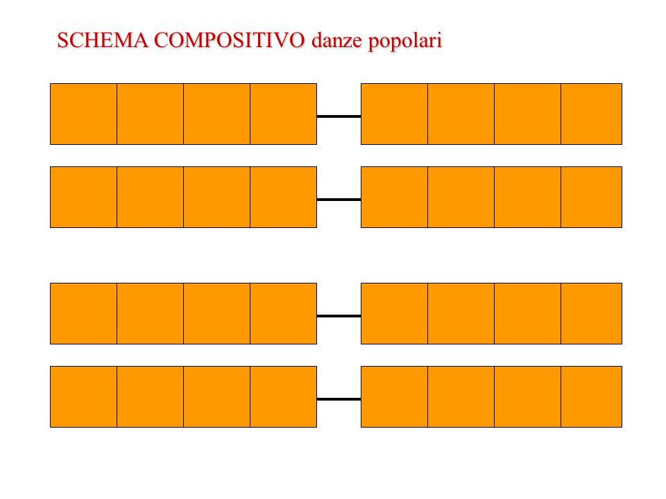 SCHEMACOMPOSITIVO danze popolari SCHEMA COMPOSITIVO danze popolari