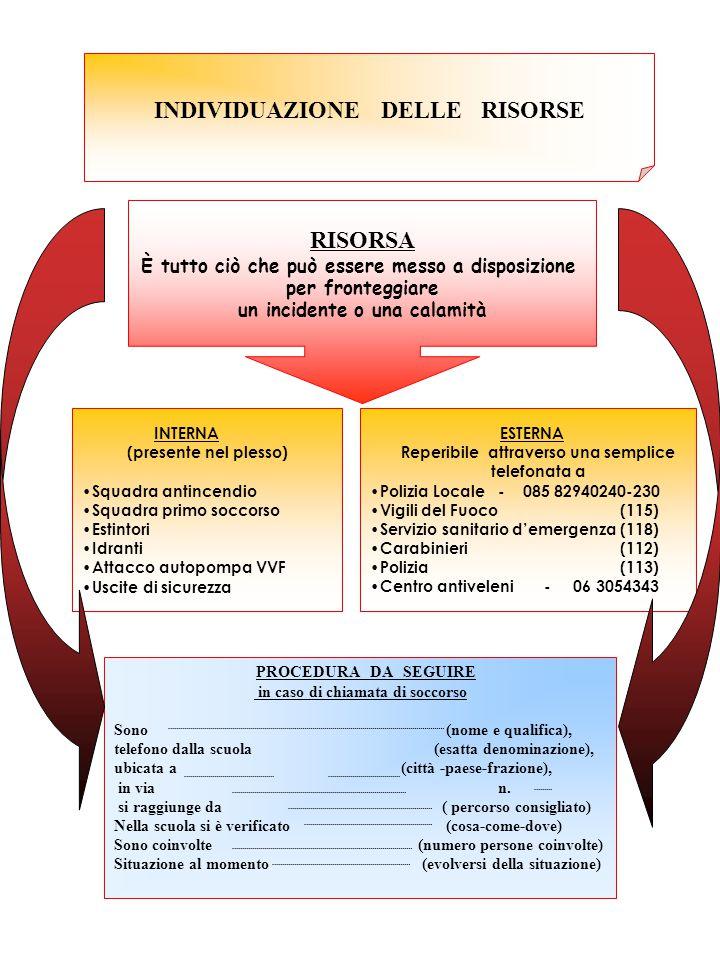INDIVIDUAZIONE DELLE RISORSE RISORSA È tutto ciò che può essere messo a disposizione per fronteggiare un incidente o una calamità INTERNA (presente nel plesso) Squadra antincendio Squadra primo soccorso Estintori Idranti Attacco autopompa VVF Uscite di sicurezza ESTERNA Reperibile attraverso una semplice telefonata a Polizia Locale - 085 82940240-230 Vigili del Fuoco (115) Servizio sanitario d'emergenza (118) Carabinieri (112) Polizia (113) Centro antiveleni - 06 3054343 PROCEDURA DA SEGUIRE in caso di chiamata di soccorso Sono (nome e qualifica), telefono dalla scuola (esatta denominazione), ubicata a (città -paese-frazione), in via n.