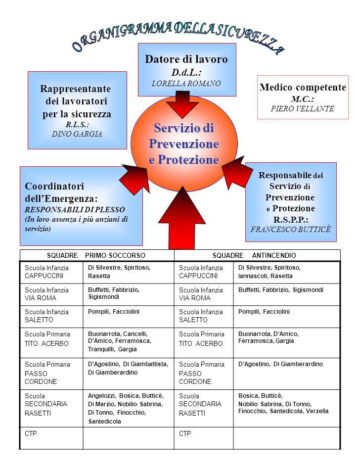 Datore di lavoro D.d.L.: LORELLA ROMANO Coordinatori dell'Emergenza: RESPONSABILI DI PLESSO (In loro assenza i più anziani di servizio) Responsabile del Servizio di Prevenzione e Protezione R.S.P.P.: FRANCESCO BUTTICÈ Medico competente M.C.: PIERO VELLANTE Rappresentante dei lavoratori per la sicurezza R.L.S.: DINO GARGIA Servizio di Prevenzione e Protezione Scuola Infanzia CAPPUCCINI Di Silvestre, Spiritoso, Rasetta Scuola Infanzia CAPPUCCINI Di Silvestre, Spiritoso, Iannascoli, Rasetta Scuola Infanzia VIA ROMA Buffetti, Fabbrizio, Sigismondi Scuola Infanzia VIA ROMA Buffetti, Fabbrizio, Sigismondi Scuola Infanzia SALETTO Pompili, Facciolini Scuola Infanzia SALETTO Pompili, Facciolini Scuola Primaria TITO ACERBO Buonarrota, Cancelli, D'Amico, Ferramosca, Tranquilli, Gargia Scuola Primaria TITO ACERBO Buonarrota, D'Amico, Ferramosca, Gargia Scuola Primaria PASSO CORDONE D'Agostino, Di Giambattista, Di Giamberardino Scuola Primaria PASSO CORDONE D'Agostino, Di Giamberardino Scuola SECONDARIA RASETTI Angelozzi, Bosica, Butticè, Di Marzio, Nobilio Sabrina, Di Tonno, Finocchio, Santedicola Scuola SECONDARIA RASETTI Bosica, Butticè, Nobilio Sabrina, Di Tonno, Finocchio, Santedicola, Verzella CTP SQUADRE PRIMO SOCCORSO SQUADRE ANTINCENDIO