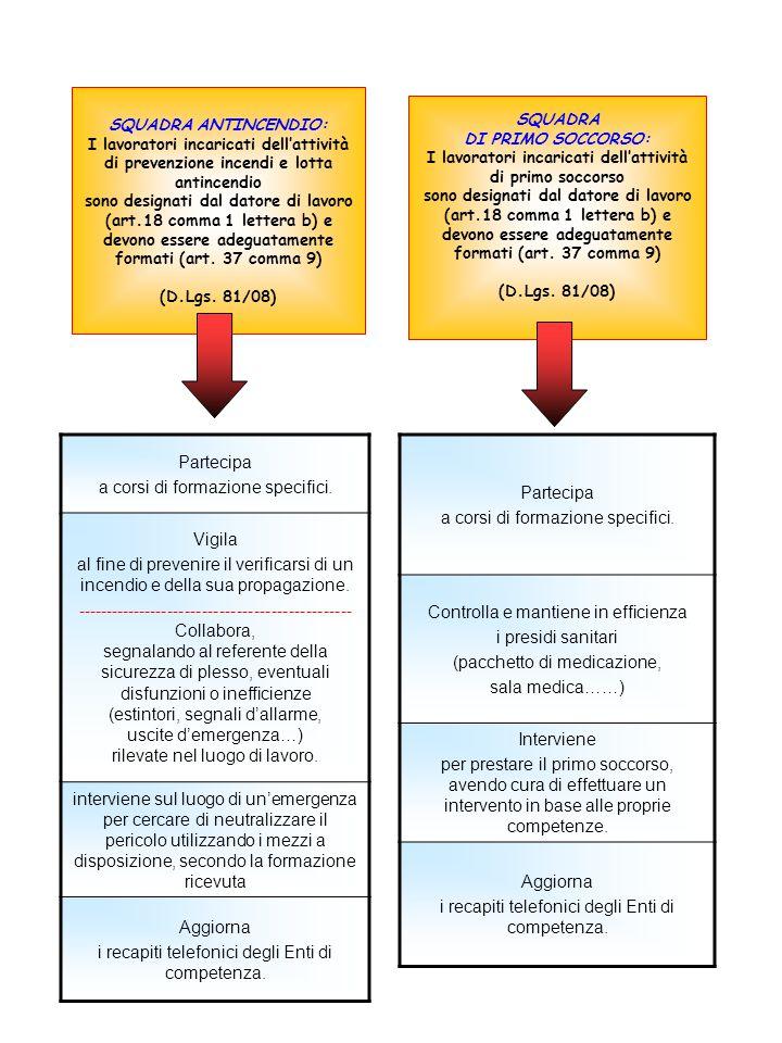 SQUADRA ANTINCENDIO: I lavoratori incaricati dell'attività di prevenzione incendi e lotta antincendio sono designati dal datore di lavoro (art.18 comma 1 lettera b) e devono essere adeguatamente formati (art.