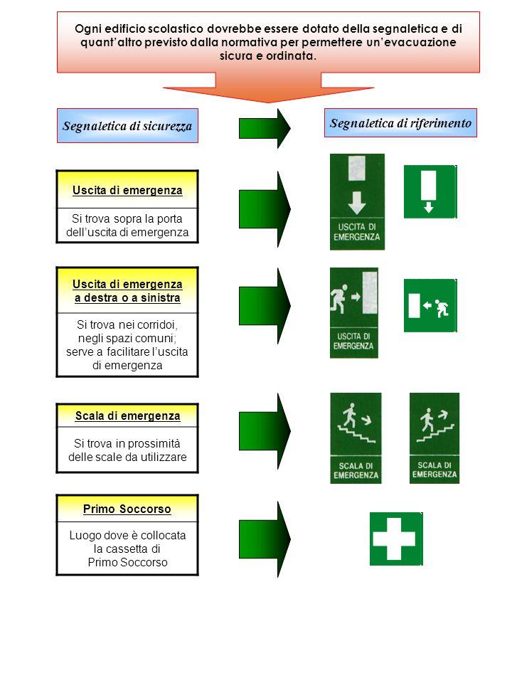 Ogni edificio scolastico dovrebbe essere dotato della segnaletica e di quant'altro previsto dalla normativa per permettere un'evacuazione sicura e ordinata.