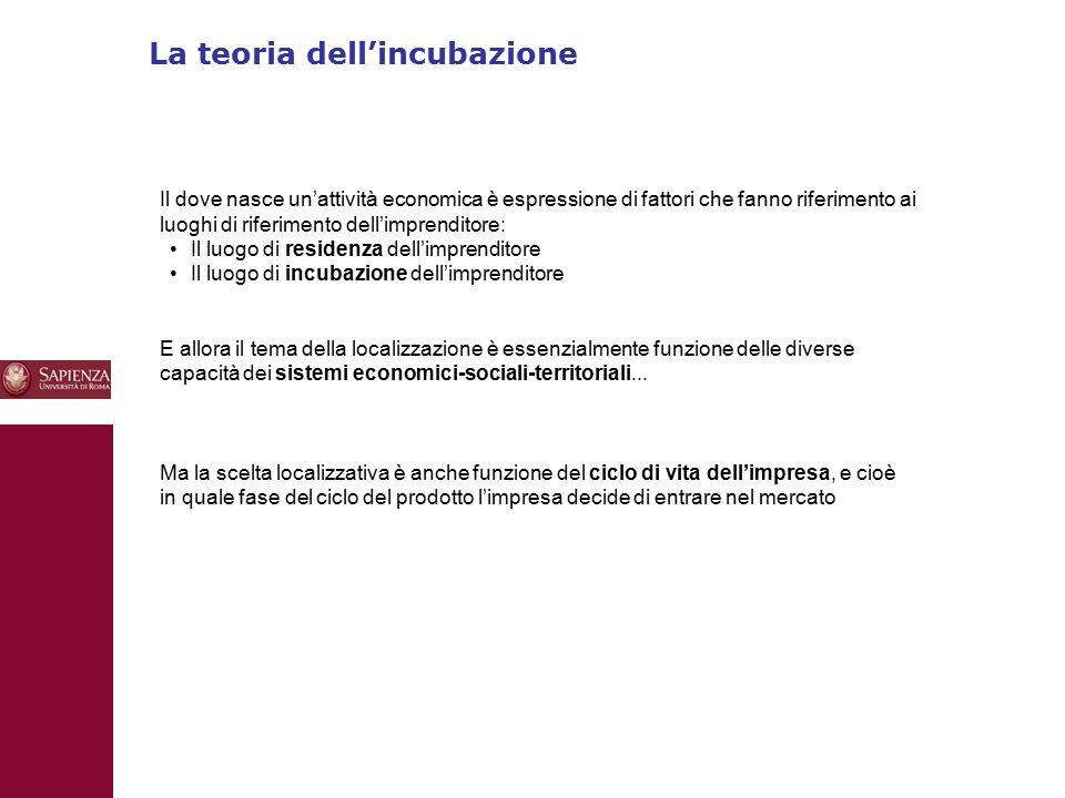 La teoria dell'incubazione 10 Il dove nasce un'attività economica è espressione di fattori che fanno riferimento ai luoghi di riferimento dell'imprend