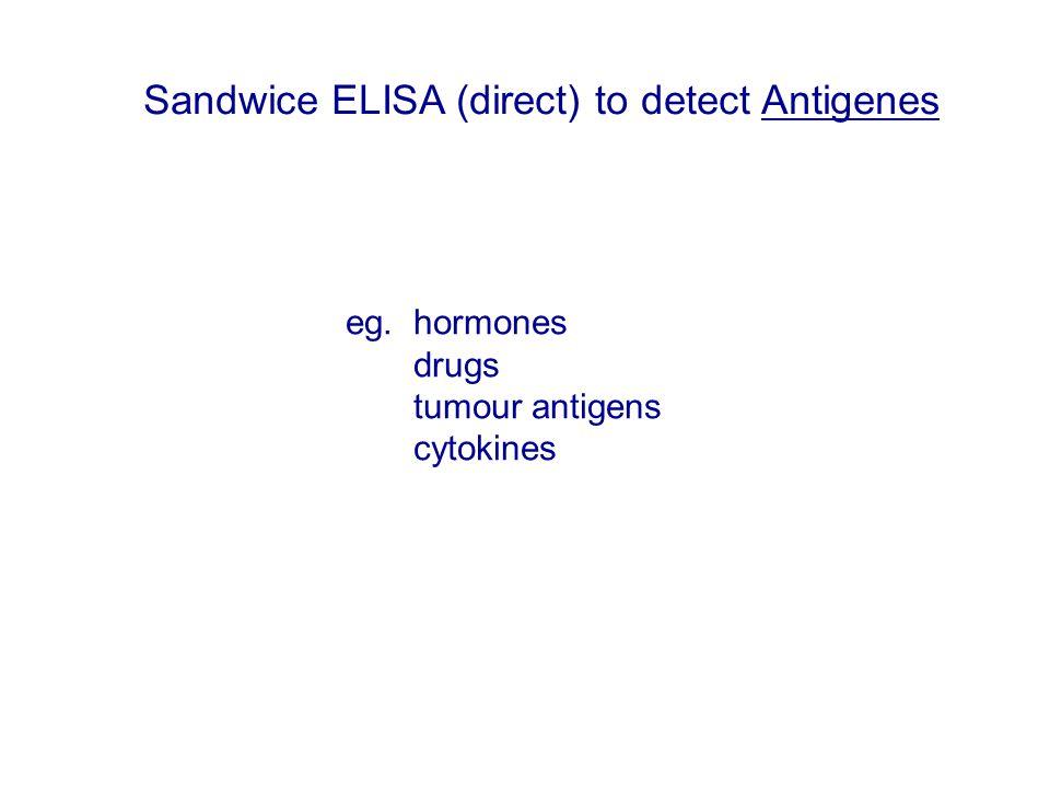 eg. hormones drugs tumour antigens cytokines Sandwice ELISA (direct) to detect Antigenes