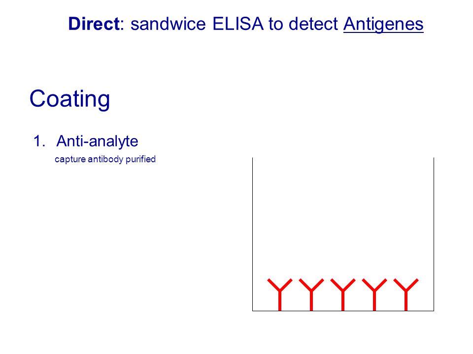 1.Anti-analyte capture antibody purified Direct: sandwice ELISA to detect Antigenes Coating