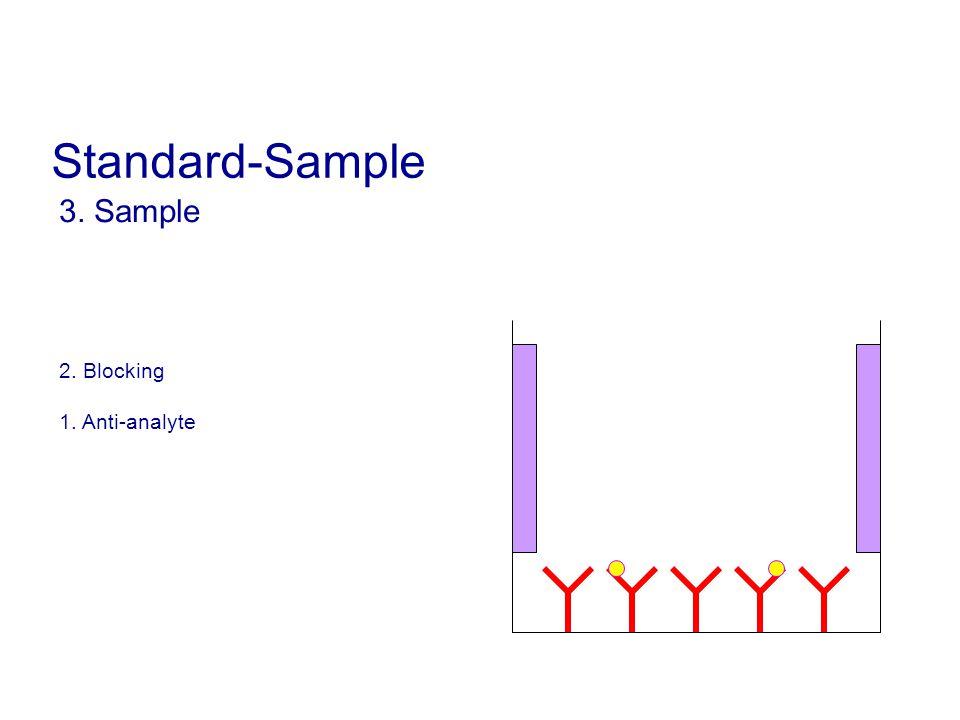 3. Sample 2. Blocking 1. Anti-analyte Standard-Sample