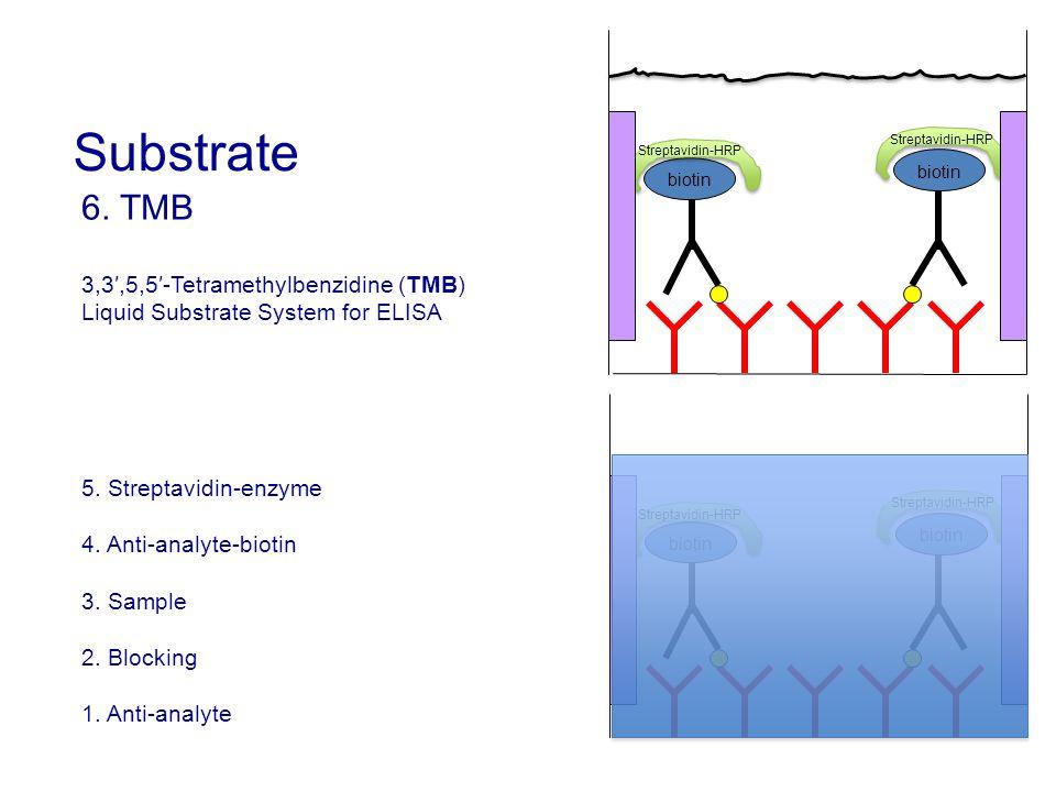 6. TMB 3,3′,5,5′-Tetramethylbenzidine (TMB) Liquid Substrate System for ELISA 5. Streptavidin-enzyme 4. Anti-analyte-biotin 3. Sample 2. Blocking 1. A