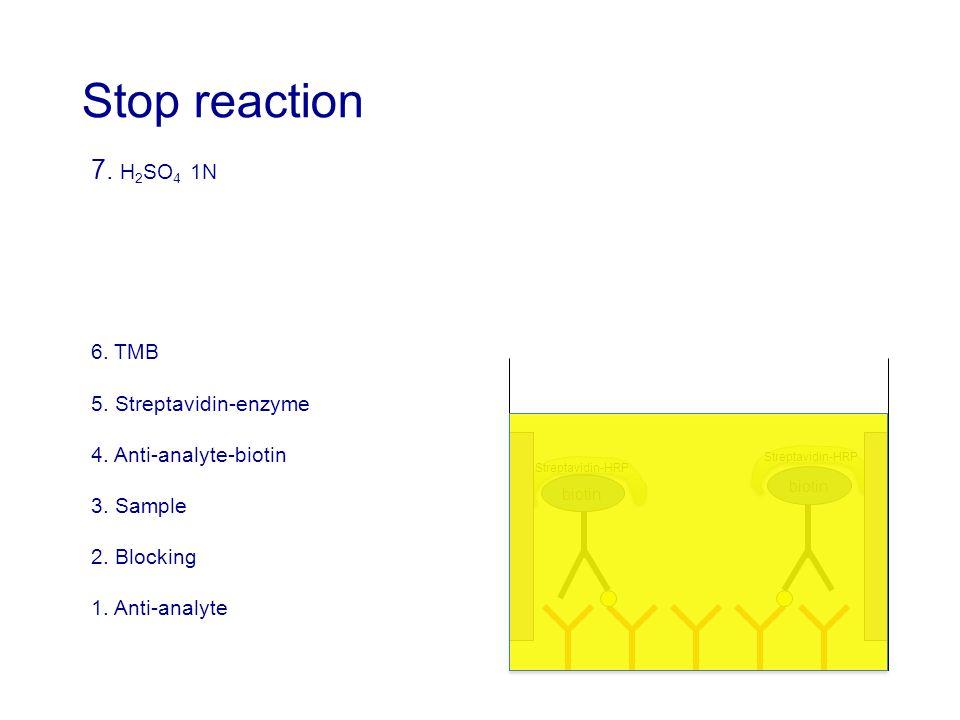 7. H 2 SO 4 1N 6. TMB 5. Streptavidin-enzyme 4. Anti-analyte-biotin 3. Sample 2. Blocking 1. Anti-analyte biotin Streptavidin-HRP Stop reaction