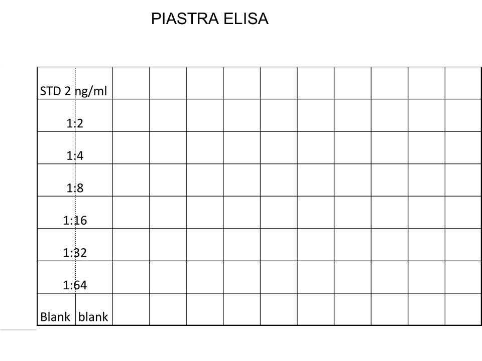 1:2 PIASTRA ELISA