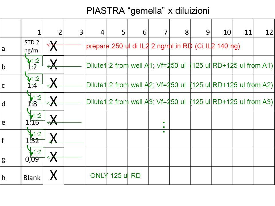 """PIASTRA """"gemella"""" x diluizioni prepare 250 ul di IL2 2 ng/ml in RD (Ci IL2 140 ng) 1:2 Dilute1:2 from well A1; Vf=250 ul (125 ul RD+125 ul from A1) Di"""