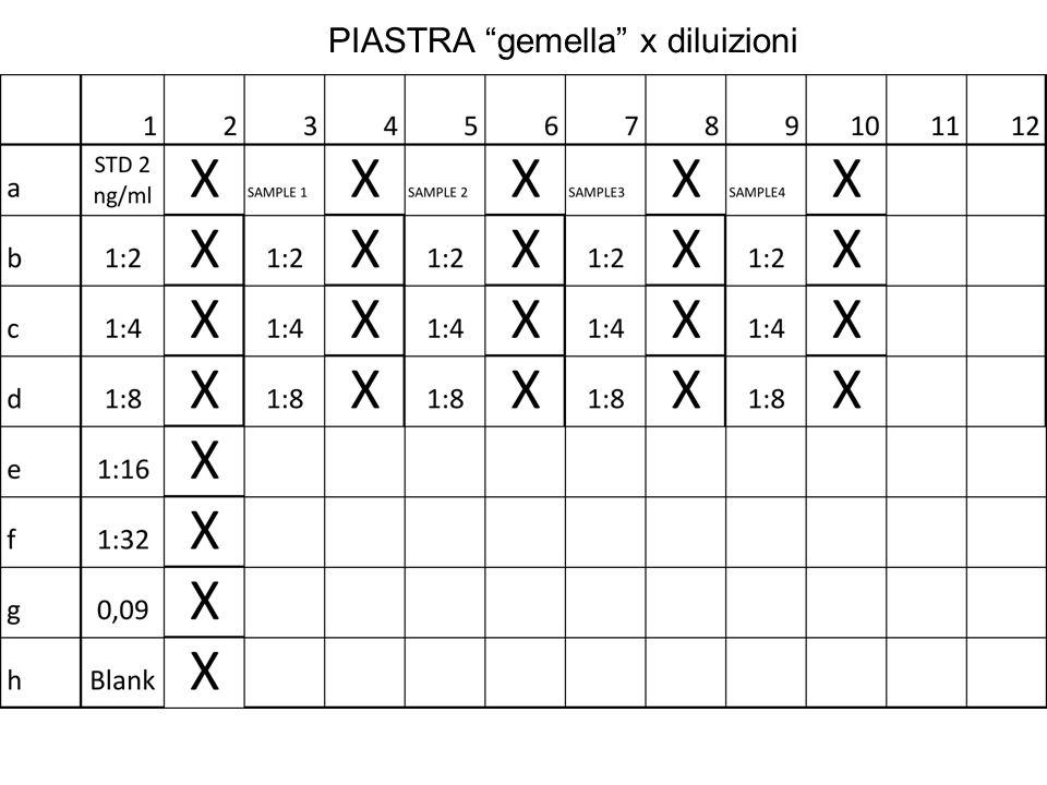"PIASTRA ""gemella"" x diluizioni"