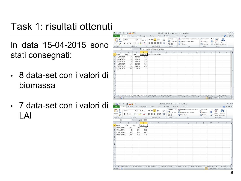 Task 1: risultati ottenuti In data 15-04-2015 sono stati consegnati: 8 data-set con i valori di biomassa 7 data-set con i valori di LAI 5