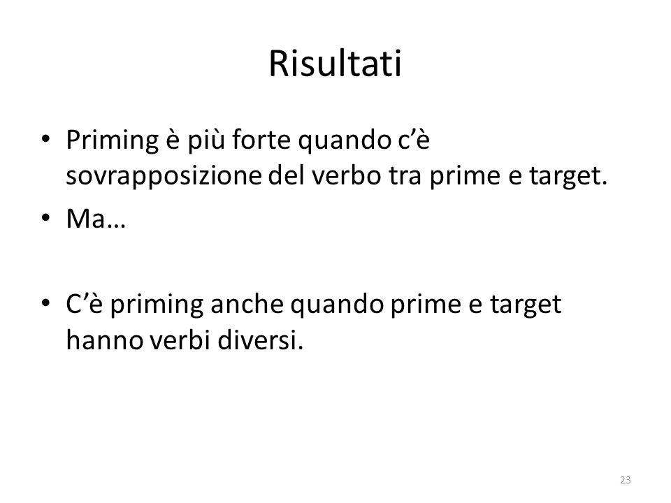 Risultati Priming è più forte quando c'è sovrapposizione del verbo tra prime e target.