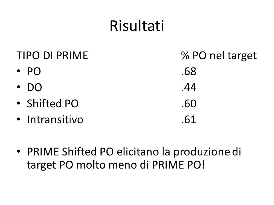 Risultati TIPO DI PRIME% PO nel target PO.68 DO.44 Shifted PO.60 Intransitivo.61 PRIME Shifted PO elicitano la produzione di target PO molto meno di PRIME PO!