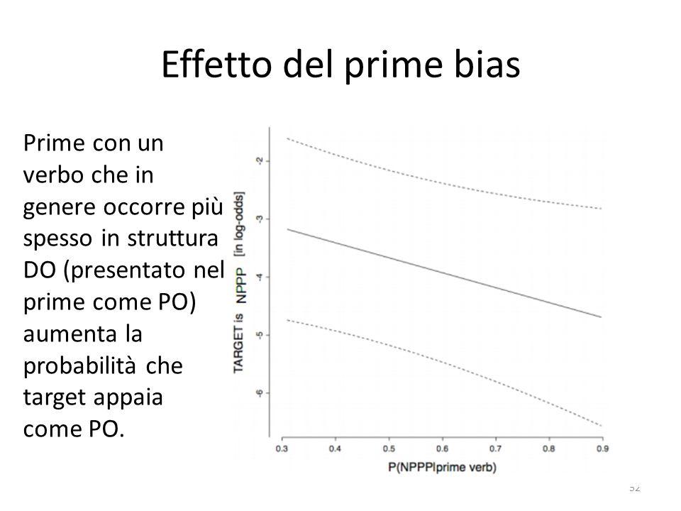 Effetto del prime bias 52 Prime con un verbo che in genere occorre più spesso in struttura DO (presentato nel prime come PO) aumenta la probabilità che target appaia come PO.