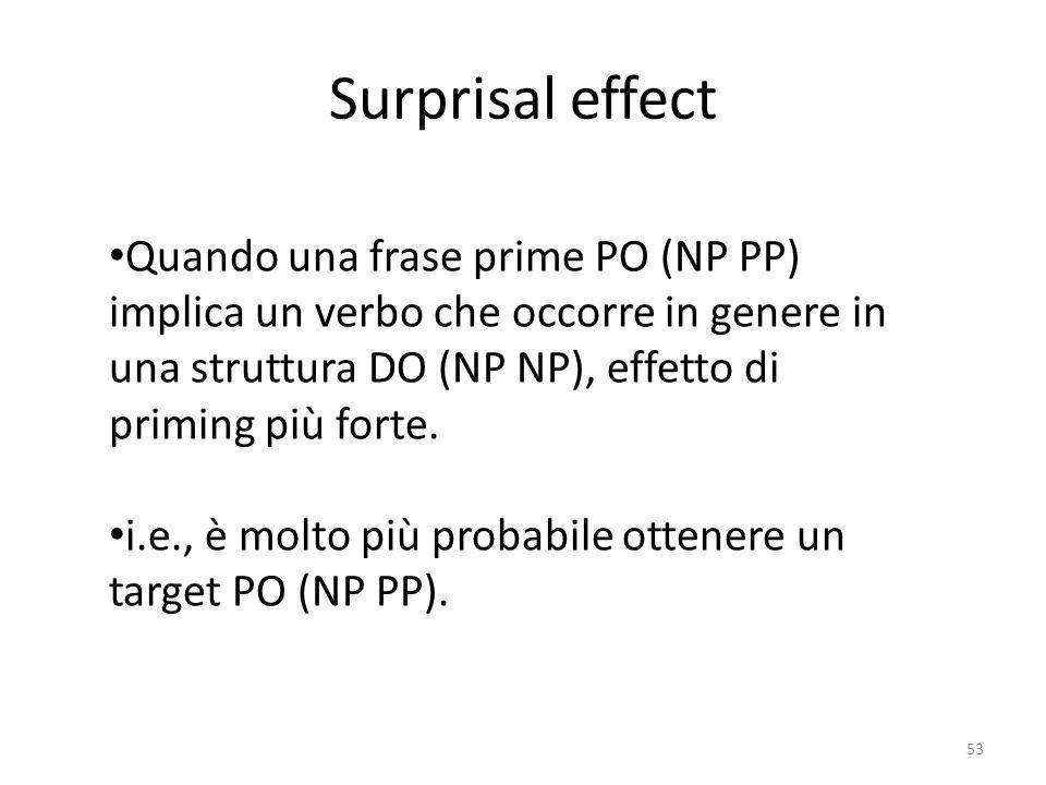 Surprisal effect 53 Quando una frase prime PO (NP PP) implica un verbo che occorre in genere in una struttura DO (NP NP), effetto di priming più forte.
