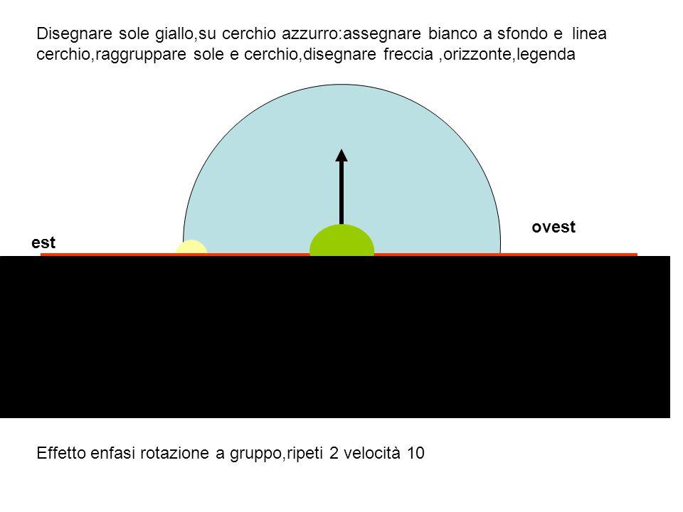 Disegnare sole giallo,su cerchio azzurro:assegnare bianco a sfondo e linea cerchio,raggruppare sole e cerchio,disegnare freccia,orizzonte,legenda Effetto enfasi rotazione a gruppo,ripeti 2 velocità 10 est ovest