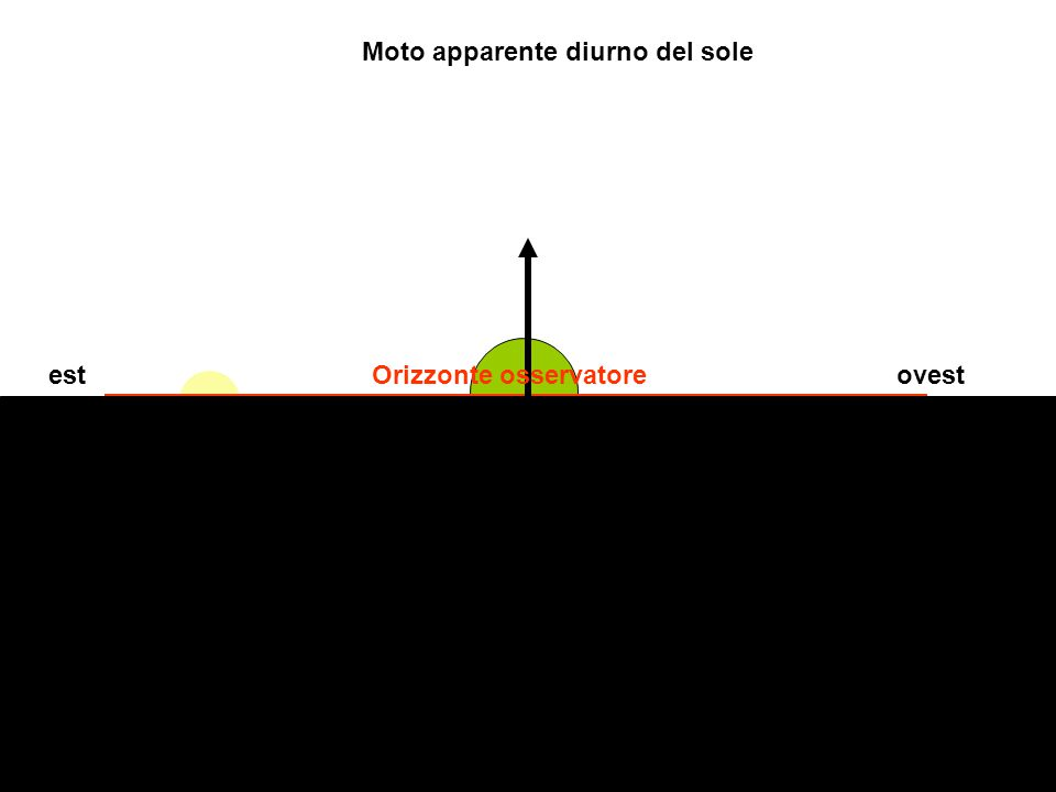 estOrizzonte osservatore Moto apparente diurno del sole