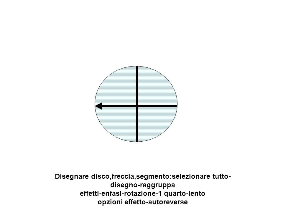 Disegnare disco,freccia,segmento:selezionare tutto- disegno-raggruppa effetti-enfasi-rotazione-1 quarto-lento opzioni effetto-autoreverse