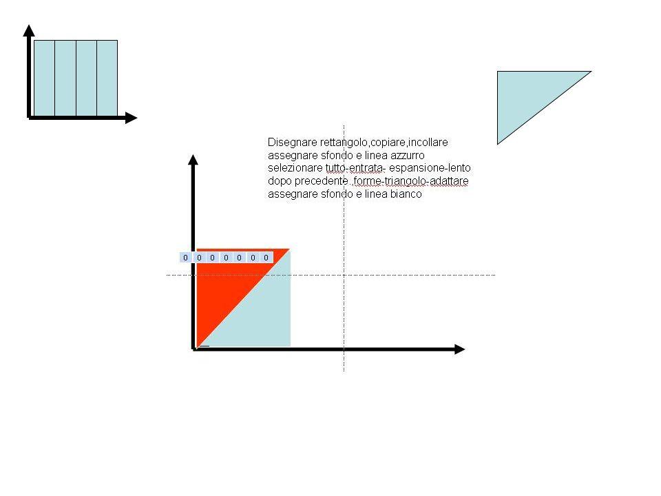 Disegnare rettangolo,copiare,incollare assegnare sfondo e linea azzurro selezionare tutto-entrata- espansione-lento dopo precedente..forme-triangolo-adattare assegnare sfondo e linea bianco