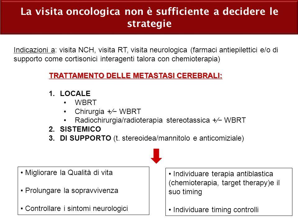 La visita oncologica non è sufficiente a decidere le strategie Indicazioni a: visita NCH, visita RT, visita neurologica (farmaci antiepilettici e/o di supporto come cortisonici interagenti talora con chemioterapia) TRATTAMENTO DELLE METASTASI CEREBRALI: 1.LOCALE WBRT Chirurgia +⁄− WBRT Radiochirurgia/radioterapia stereotassica +⁄− WBRT 2.SISTEMICO 3.DI SUPPORTO (t.