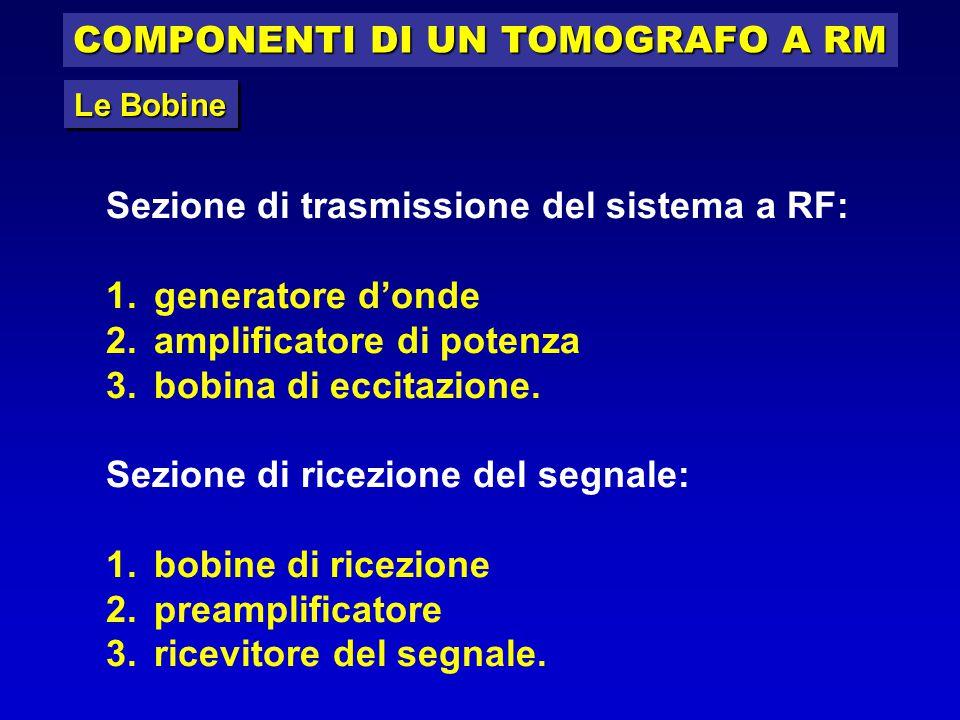 COMPONENTI DI UN TOMOGRAFO A RM Sezione di trasmissione del sistema a RF: 1.generatore d'onde 2.amplificatore di potenza 3.bobina di eccitazione. Sezi