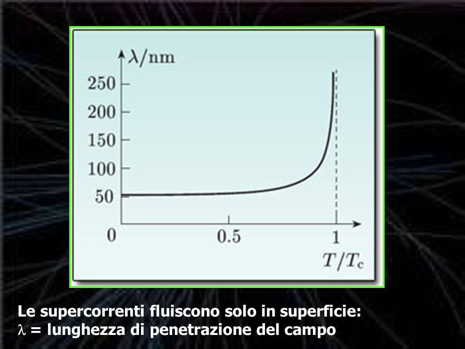 Le supercorrenti fluiscono solo in superficie: l  = lunghezza di penetrazione del campo
