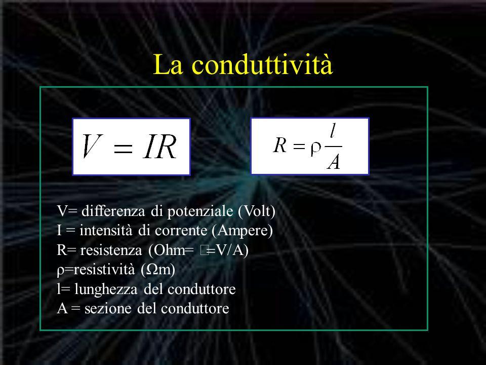 La conduttività V= differenza di potenziale (Volt) I = intensità di corrente (Ampere) R= resistenza (Ohm= V/A) ρ=resistività (Ωm) l= lunghezza del conduttore A = sezione del conduttore