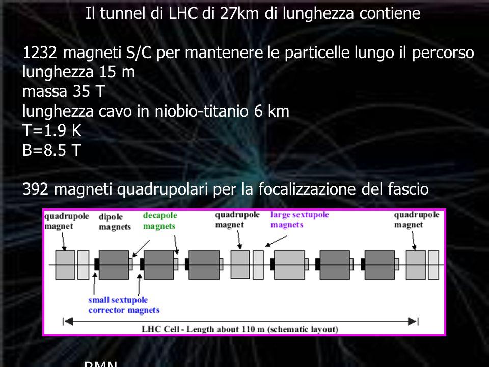 RMN Il tunnel di LHC di 27km di lunghezza contiene 1232 magneti S/C per mantenere le particelle lungo il percorso lunghezza 15 m massa 35 T lunghezza cavo in niobio-titanio 6 km T=1.9 K B=8.5 T 392 magneti quadrupolari per la focalizzazione del fascio
