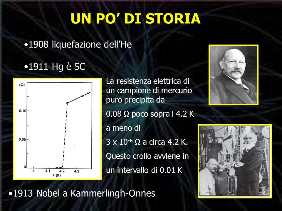 UN PO' DI STORIA 1908 liquefazione dell'He 1911 Hg è SC 1913 Nobel a Kammerlingh-Onnes La resistenza elettrica di un campione di mercurio puro precipita da 0.08 Ω poco sopra i 4.2 K a meno di 3 x 10 -6 Ω a circa 4.2 K.