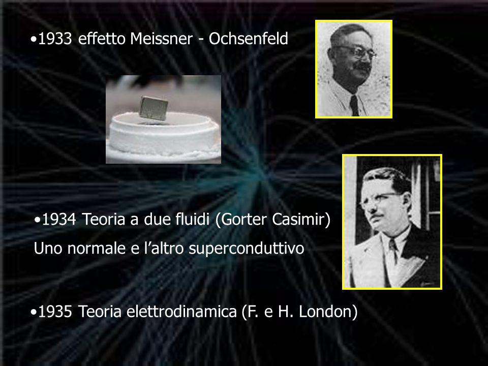 1933 effetto Meissner - Ochsenfeld 1934 Teoria a due fluidi (Gorter Casimir) Uno normale e l'altro superconduttivo 1935 Teoria elettrodinamica (F.