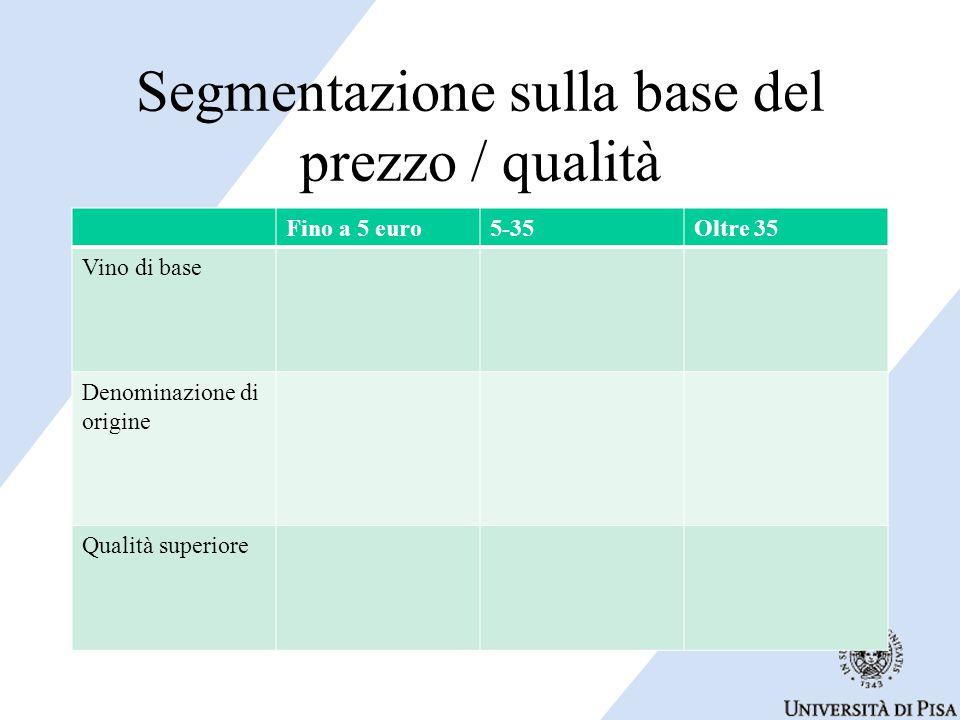 Segmentazione sulla base del prezzo / qualità Fino a 5 euro5-35Oltre 35 Vino di base Denominazione di origine Qualità superiore