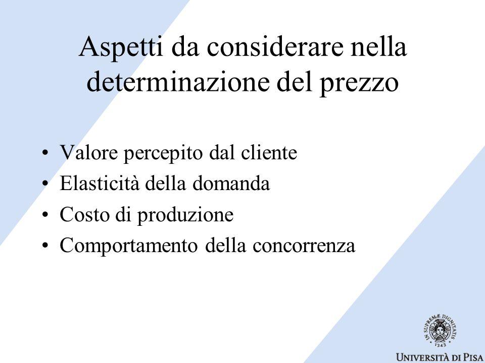 Aspetti da considerare nella determinazione del prezzo Valore percepito dal cliente Elasticità della domanda Costo di produzione Comportamento della concorrenza