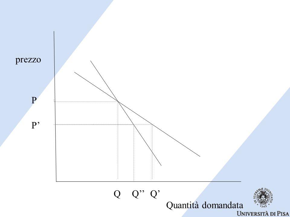 Quantità domandata prezzo QQ'' P P' Q'