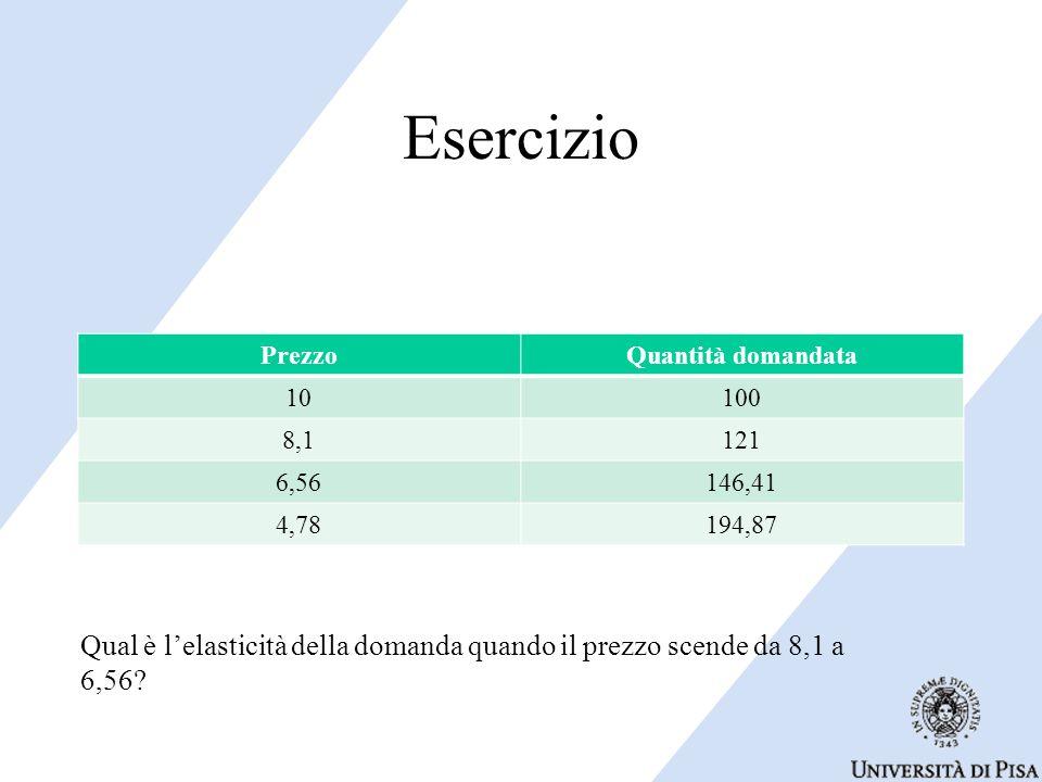 Esercizio PrezzoQuantità domandata 10100 8,1121 6,56146,41 4,78194,87 Qual è l'elasticità della domanda quando il prezzo scende da 8,1 a 6,56