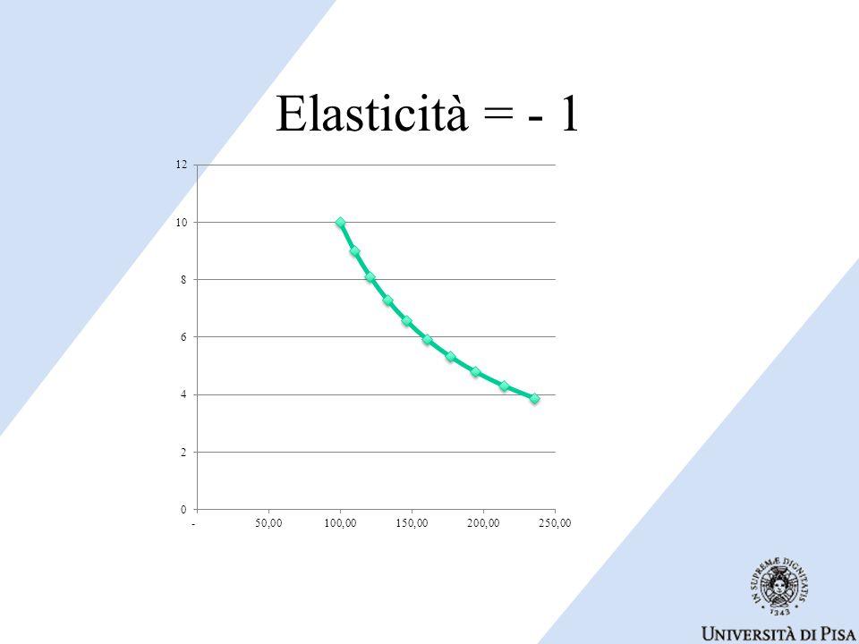 Elasticità = - 1