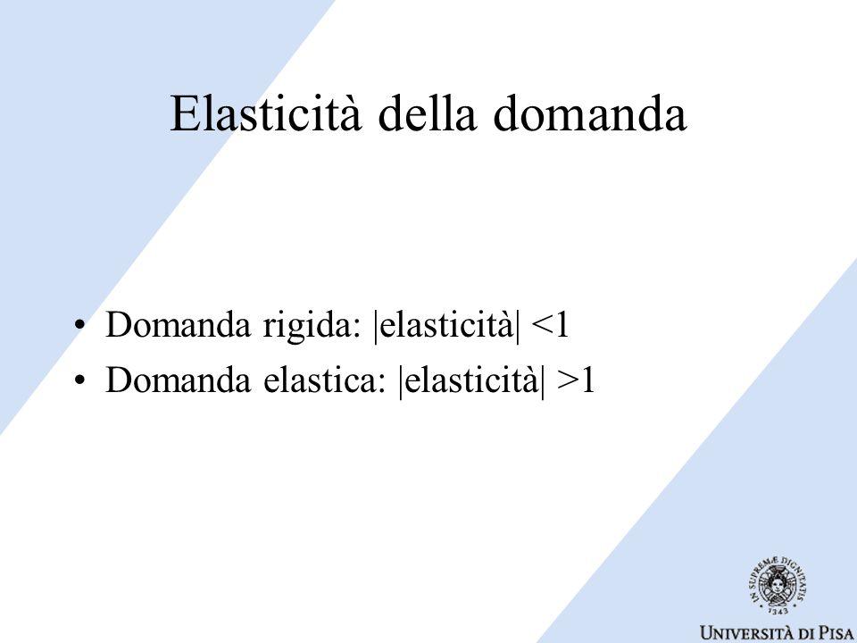 Elasticità della domanda Domanda rigida: |elasticità| <1 Domanda elastica: |elasticità| >1