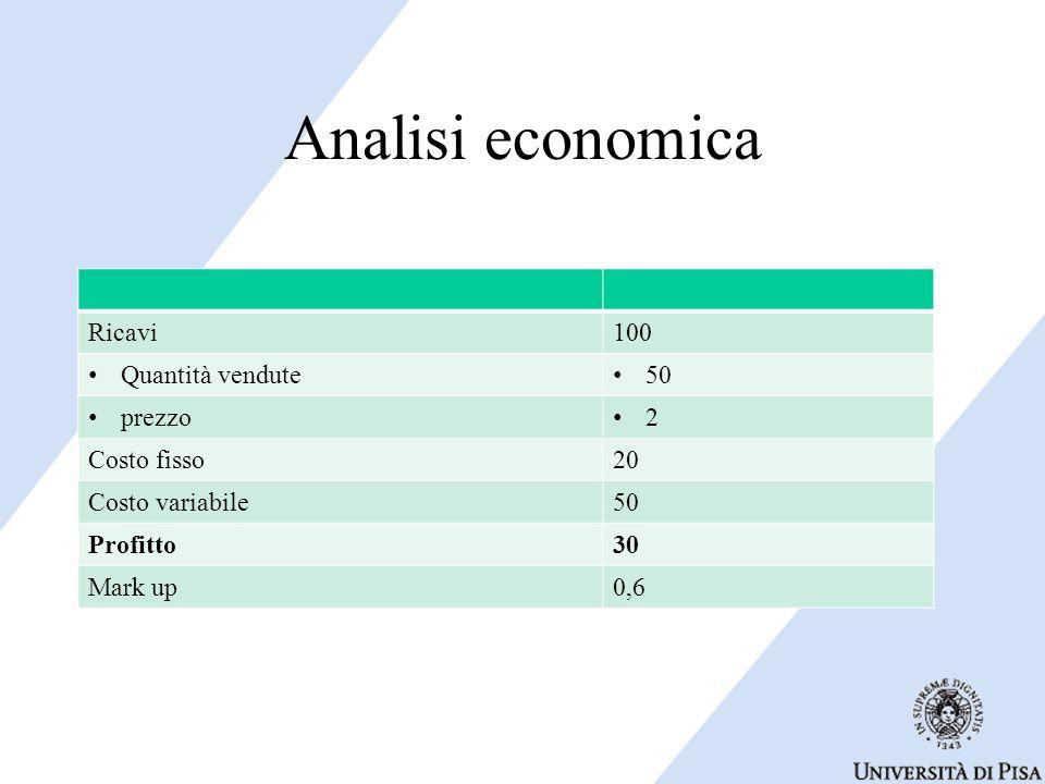 Analisi economica Ricavi100 Quantità vendute 50 prezzo 2 Costo fisso20 Costo variabile50 Profitto30 Mark up0,6