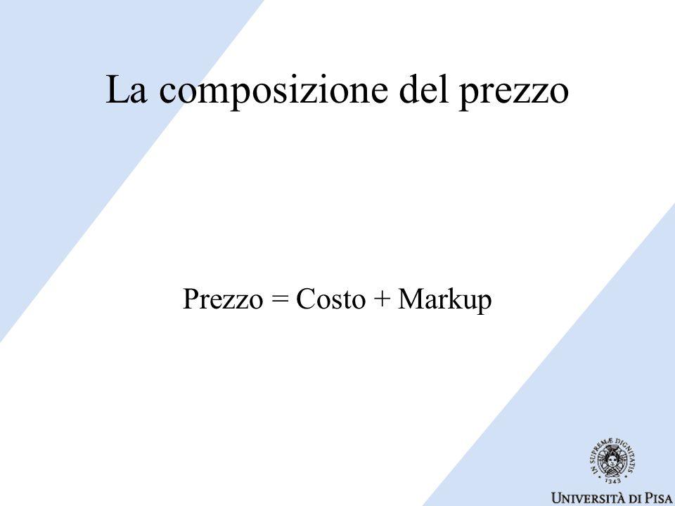 La composizione del prezzo Prezzo = Costo + Markup
