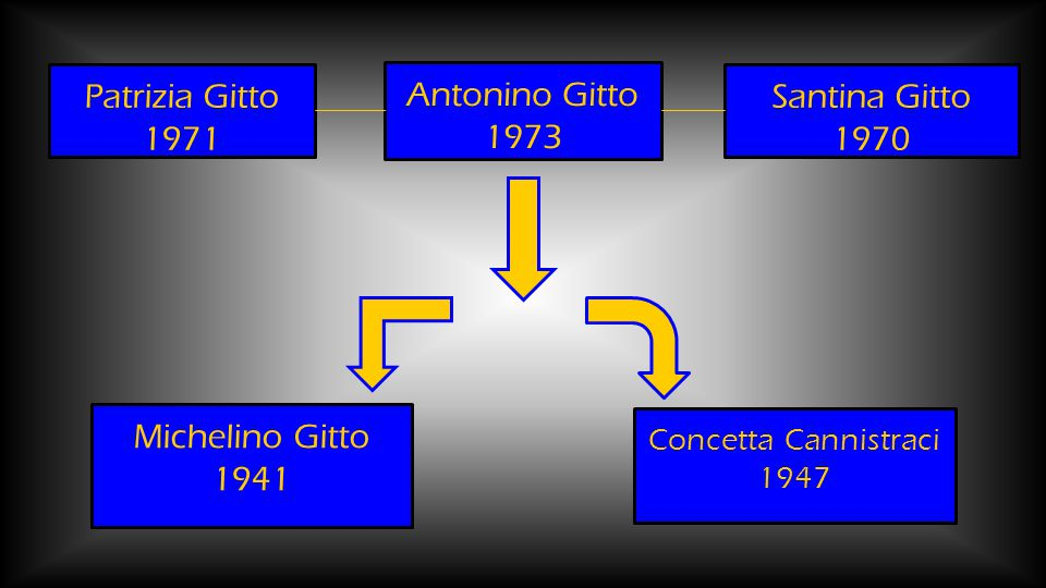 Antonino Gitto 1973 Patrizia Gitto 1971 Santina Gitto 1970 Michelino Gitto 1941 Concetta Cannistraci 1947