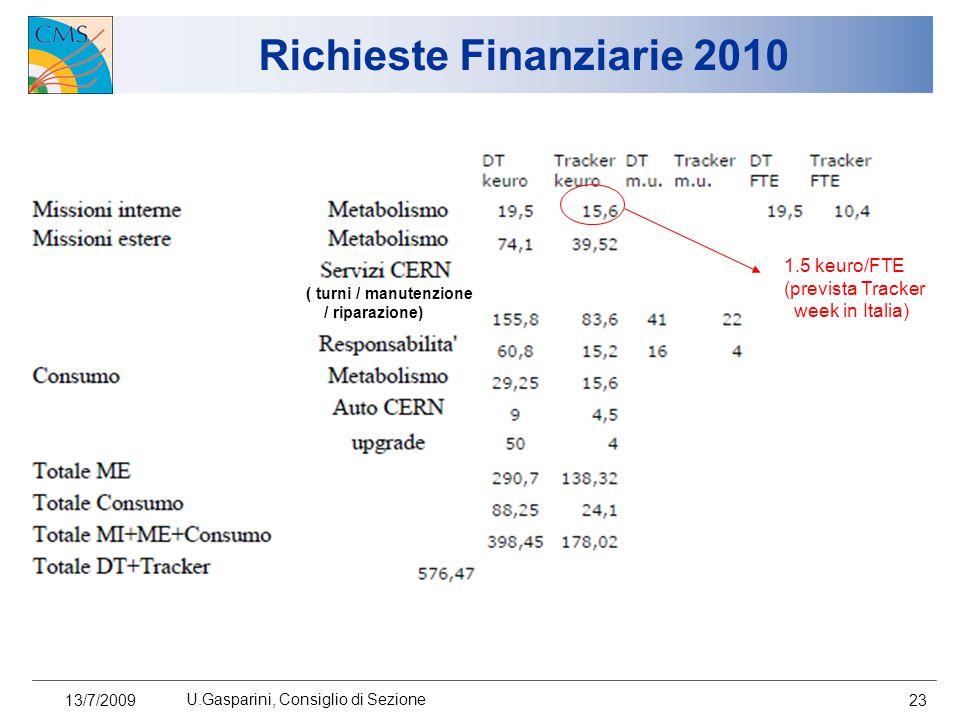 13/7/2009 U.Gasparini, Consiglio di Sezione 23 Richieste Finanziarie 2010 1.5 keuro/FTE (prevista Tracker week in Italia) ( turni / manutenzione / riparazione)