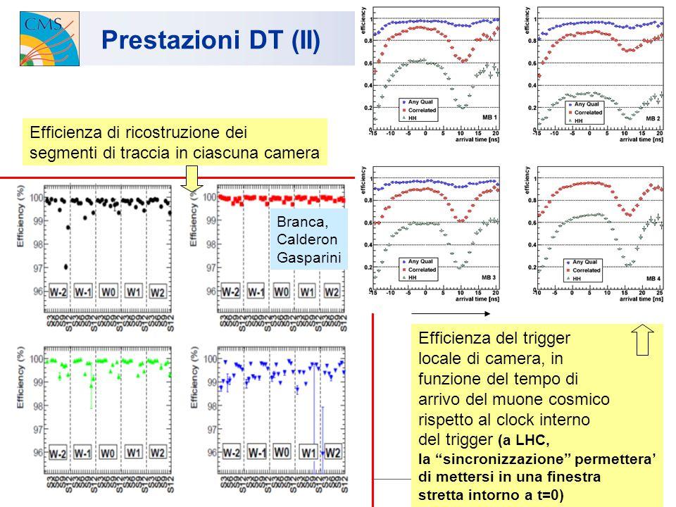 13/7/2009 U.Gasparini, Consiglio di Sezione 6 Prestazioni DT (II) Efficienza del trigger locale di camera, in funzione del tempo di arrivo del muone cosmico rispetto al clock interno del trigger (a LHC, la sincronizzazione permettera' di mettersi in una finestra stretta intorno a t=0) Efficienza di ricostruzione dei segmenti di traccia in ciascuna camera Branca, Calderon Gasparini