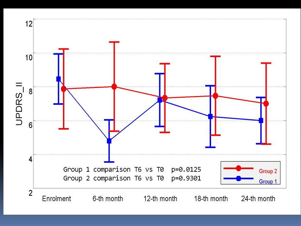 Group 1 comparison T6 vs T0 p=0.0125 Group 2 comparison T6 vs T0 p=0.9301