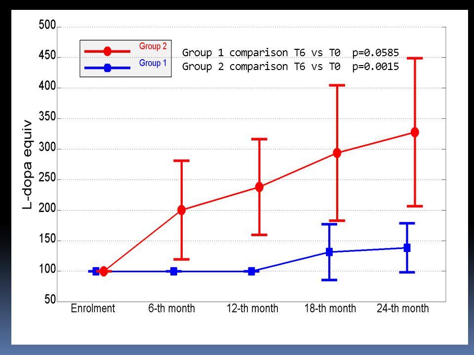 Group 1 comparison T6 vs T0 p=0.0585 Group 2 comparison T6 vs T0 p=0.0015