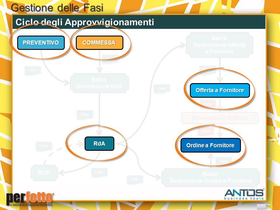 Gestione delle Fasi Ciclo degli Approvvigionamenti Batch Generazione RdA FaseFase FaseFase FaseFase BQP FaseFase FaseFase Batch Generazione Offerta a