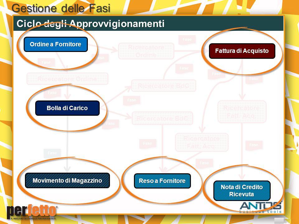 Gestione delle Fasi Ciclo degli Approvvigionamenti FaseFase Ricercatore Ordine FaseFase FaseFase Ricercatore BdC FaseFase FaseFase Ricercatore Ordine