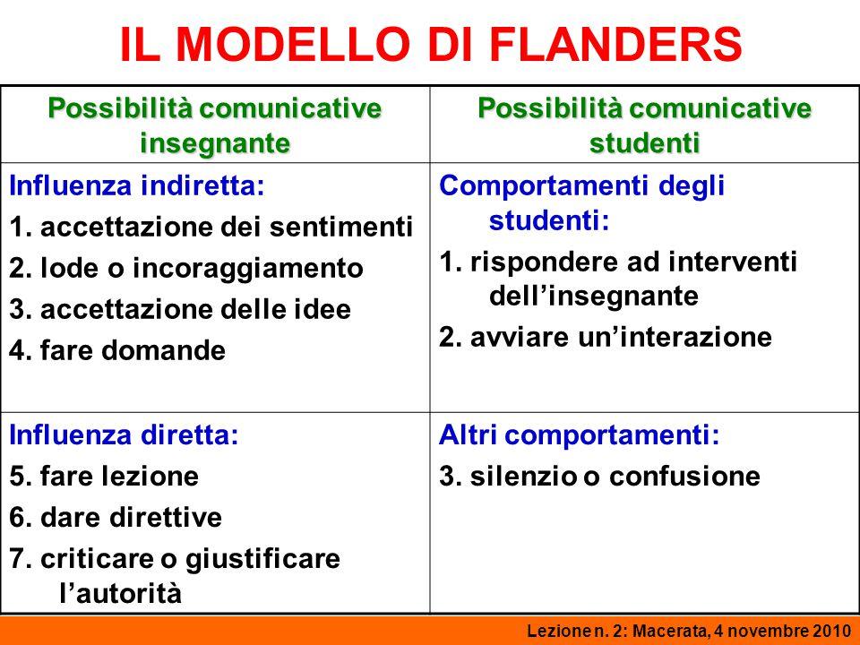 IL MODELLO DI FLANDERS Lezione 2: Macerata, 3 novembre 2008Lezione n. 2: Macerata, 4 novembre 2010 Possibilità comunicative insegnante Possibilità com