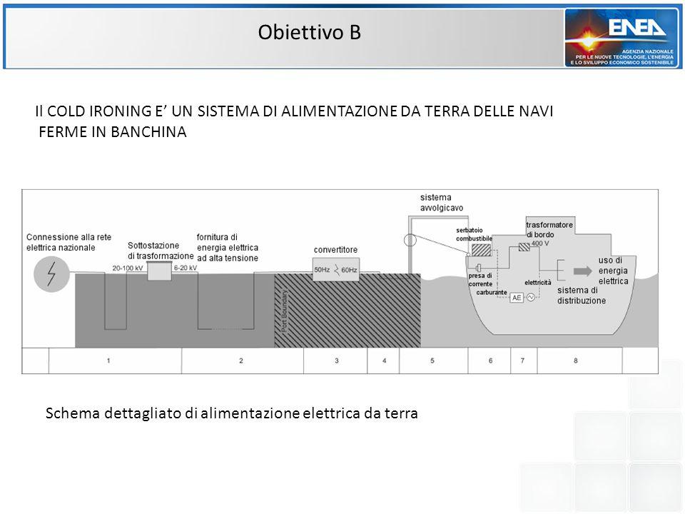 Obiettivo B Schema dettagliato di alimentazione elettrica da terra Il COLD IRONING E' UN SISTEMA DI ALIMENTAZIONE DA TERRA DELLE NAVI FERME IN BANCHIN