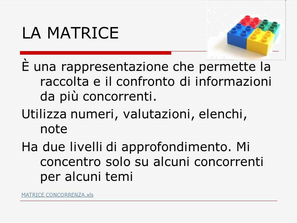 LA MATRICE È una rappresentazione che permette la raccolta e il confronto di informazioni da più concorrenti.
