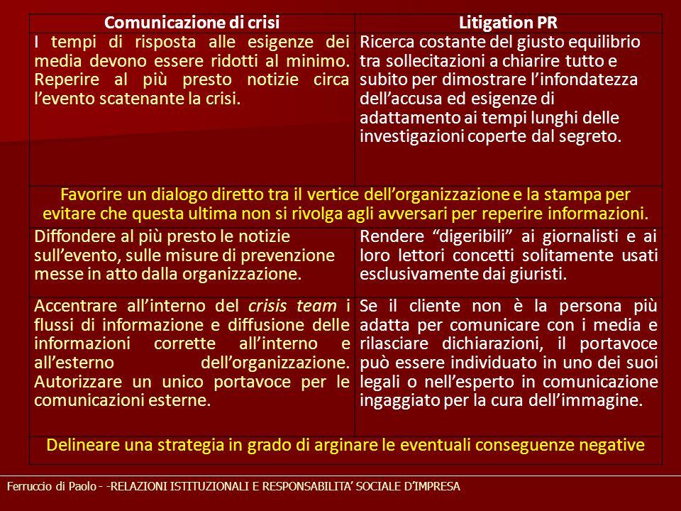 Ferruccio di Paolo - -RELAZIONI ISTITUZIONALI E RESPONSABILITA' SOCIALE D'IMPRESA Comunicazione di crisiLitigation PR I tempi di risposta alle esigenze dei media devono essere ridotti al minimo.