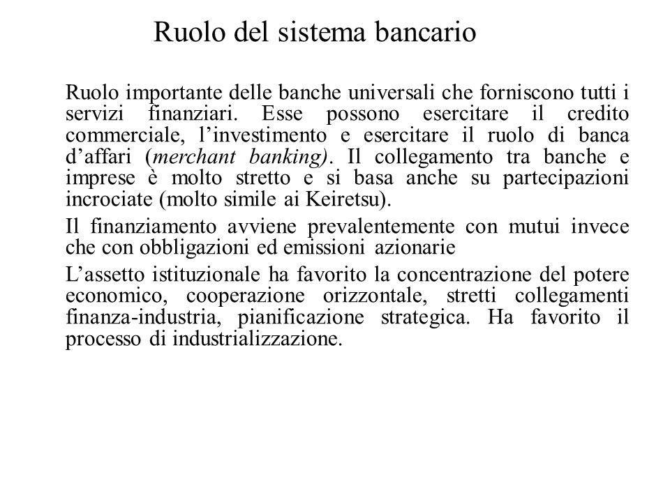 Ruolo del sistema bancario Ruolo importante delle banche universali che forniscono tutti i servizi finanziari. Esse possono esercitare il credito comm